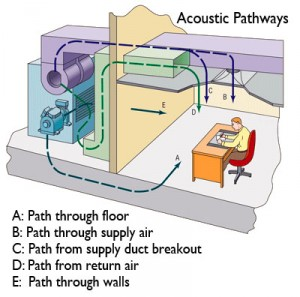 HVAC Noise pathways